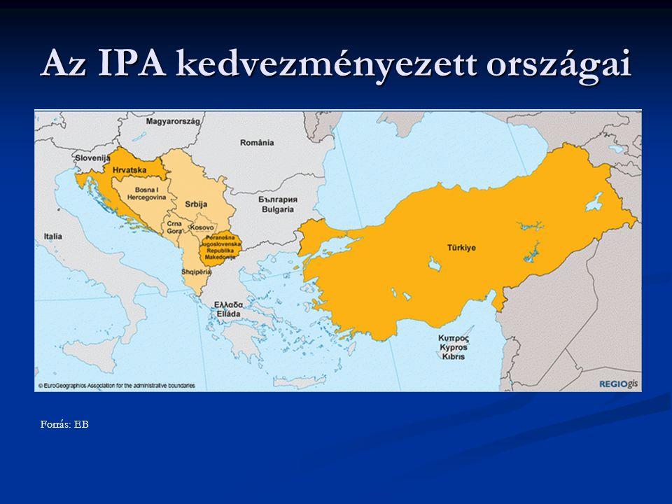 Az IPA kedvezményezett országai Forrás: EB