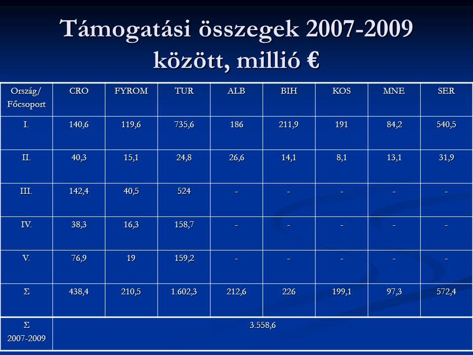 Támogatási összegek 2007-2009 között, millió € Ország/FőcsoportCROFYROMTURALBBIHKOSMNESER I.140,6119,6735,6186211,919184,2540,5 II.40,315,124,826,614,18,113,131,9 III.142,440,5524----- IV.38,316,3158,7----- V.76,919159,2----- Σ438,4210,51.602,3212,6226199,197,3572,4 Σ2007-20093.558,6