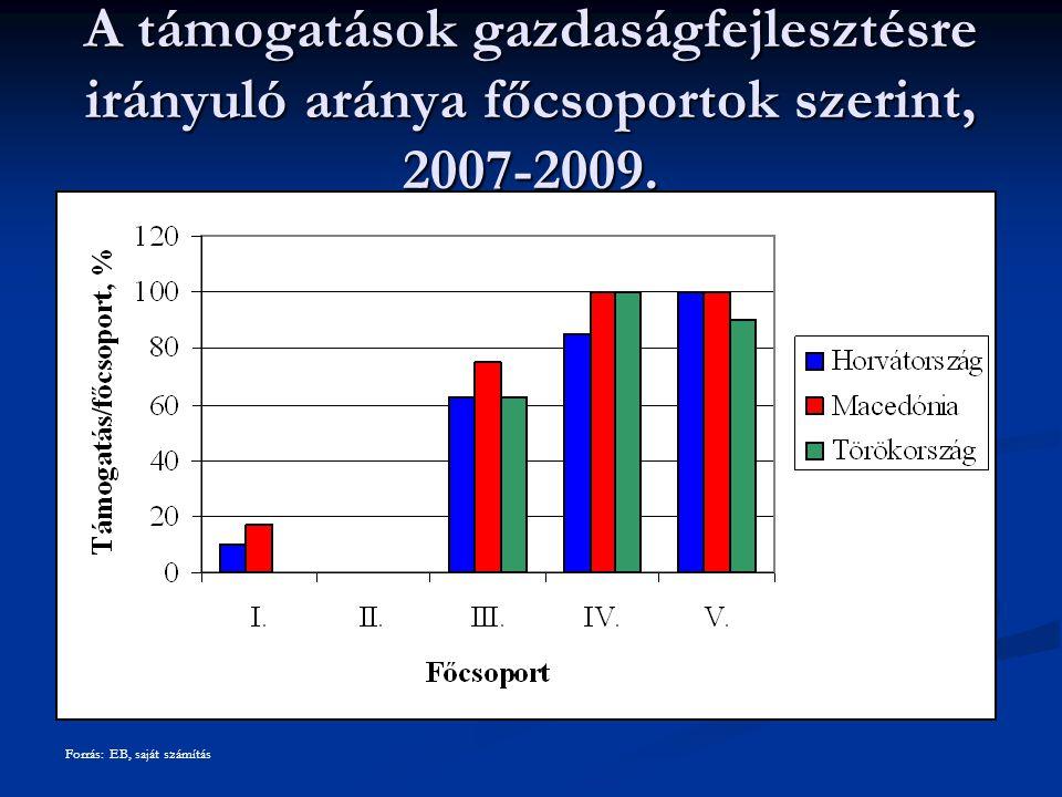 A támogatások gazdaságfejlesztésre irányuló aránya főcsoportok szerint, 2007-2009. Forrás: EB, saját számítás