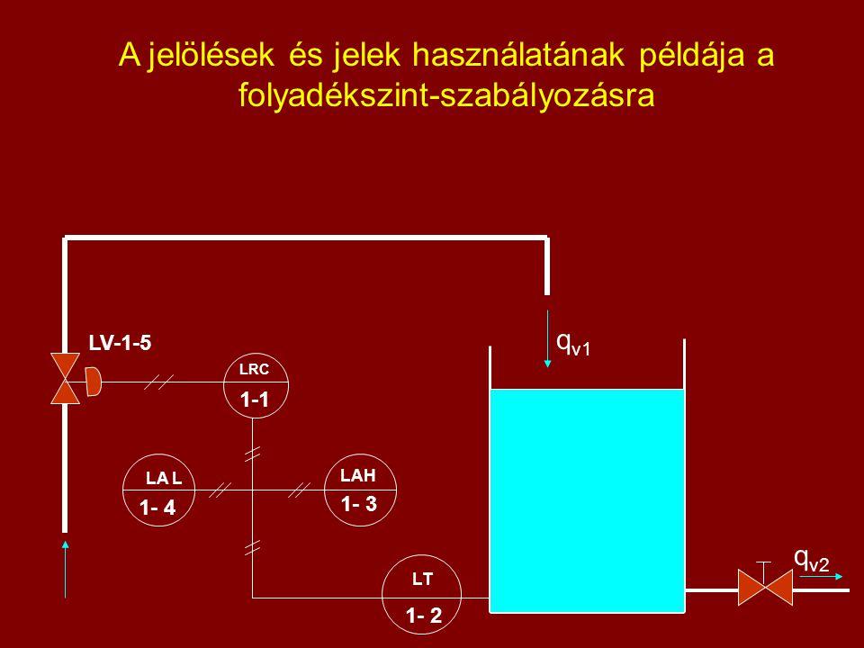 A jelölések és jelek használatának példája a folyadékszint-szabályozásra LRC 1-1 LV-1-5 LA L 1- 4 LAH 1- 3 LT 1- 2 q v1 q v2