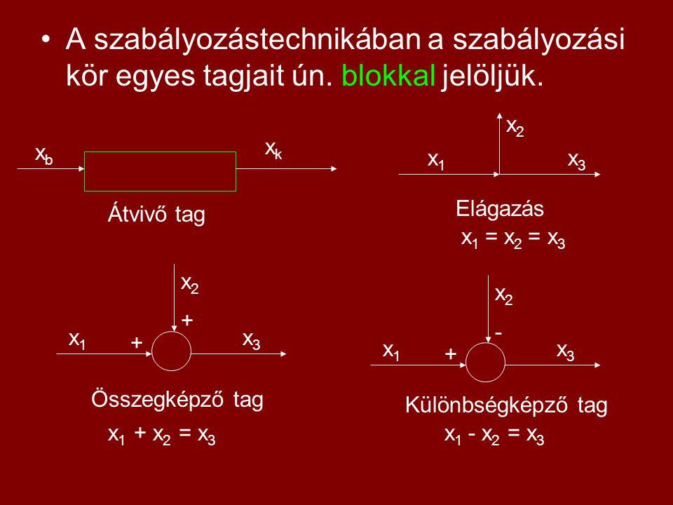 A szabályozástechnikában a szabályozási kör egyes tagjait ún. blokkal jelöljük. xbxb xkxk Átvivő tag x1x1 x2x2 x3x3 Elágazás x 1 = x 2 = x 3 + + x1x1