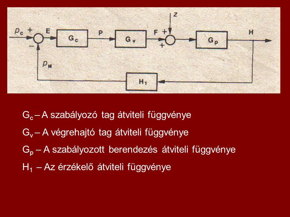 G c – A szabályozó tag átviteli függvénye G v – A végrehajtó tag átviteli függvénye G p – A szabályozott berendezés átviteli függvénye H 1 – Az érzéke