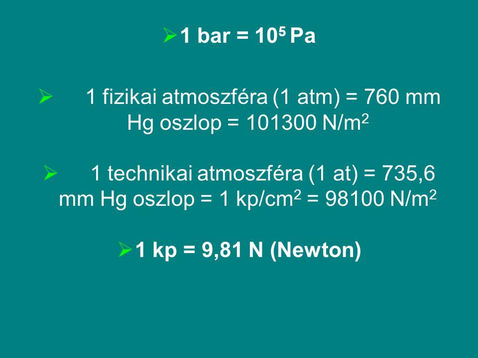  1 bar = 10 5 Pa  1 fizikai atmoszféra (1 atm) = 760 mm Hg oszlop = 101300 N/m 2  1 technikai atmoszféra (1 at) = 735,6 mm Hg oszlop = 1 kp/cm 2 =