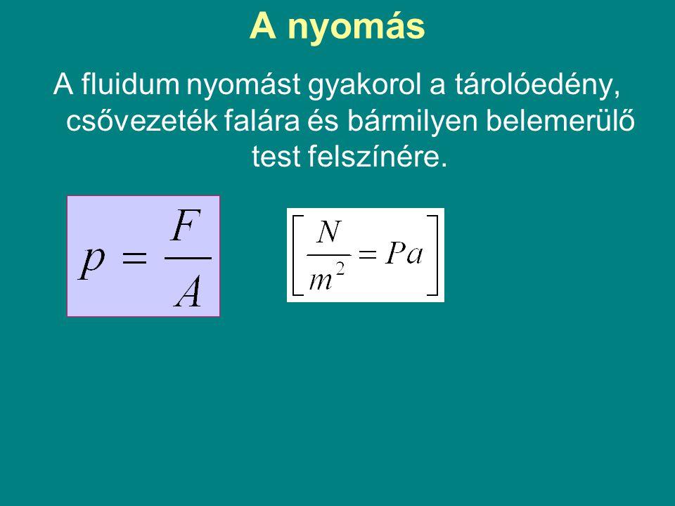 Hidrosztatikus nyomás alatt a folyadékoszlop nyomását értjük, amely egyenesen arányos az: edényben levő folyadék magasságával ( h ) és súlyával ( G ):