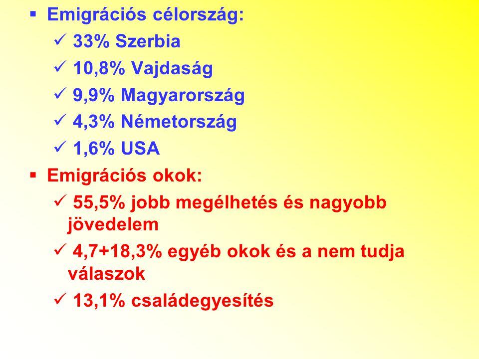  Emigrációs célország: 33% Szerbia 10,8% Vajdaság 9,9% Magyarország 4,3% Németország 1,6% USA  Emigrációs okok: 55,5% jobb megélhetés és nagyobb jövedelem 4,7+18,3% egyéb okok és a nem tudja válaszok 13,1% családegyesítés