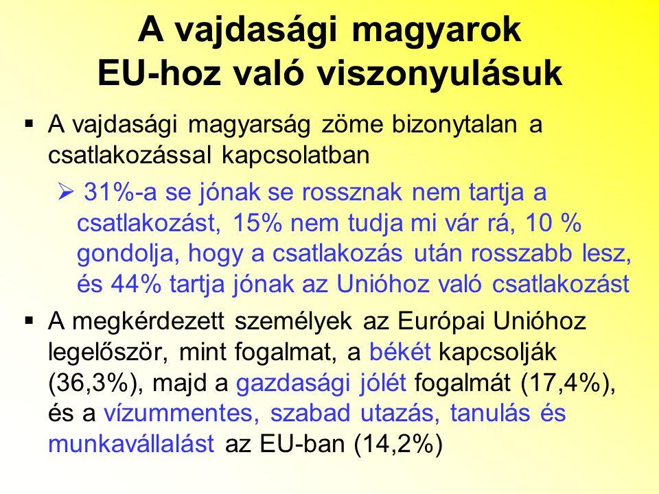 A vajdasági magyarok EU-hoz való viszonyulásuk  A vajdasági magyarság zöme bizonytalan a csatlakozással kapcsolatban  31%-a se jónak se rossznak nem tartja a csatlakozást, 15% nem tudja mi vár rá, 10 % gondolja, hogy a csatlakozás után rosszabb lesz, és 44% tartja jónak az Unióhoz való csatlakozást  A megkérdezett személyek az Európai Unióhoz legelőször, mint fogalmat, a békét kapcsolják (36,3%), majd a gazdasági jólét fogalmát (17,4%), és a vízummentes, szabad utazás, tanulás és munkavállalást az EU-ban (14,2%)