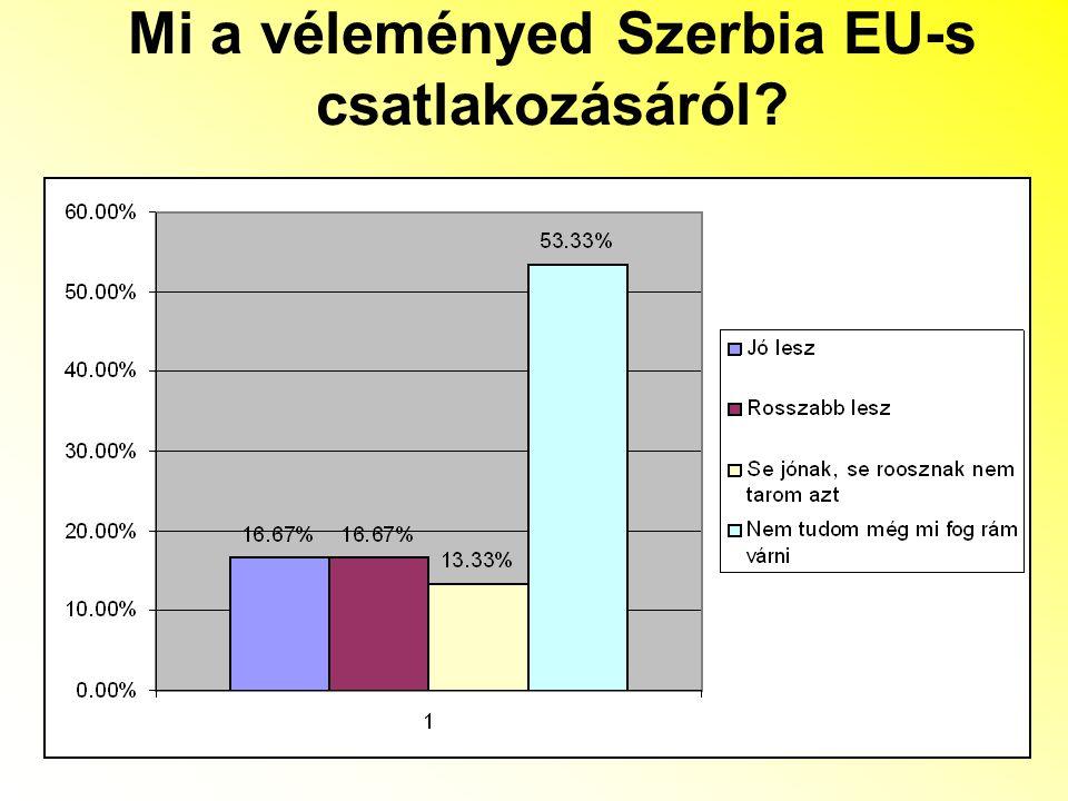 Mi a véleményed Szerbia EU-s csatlakozásáról?