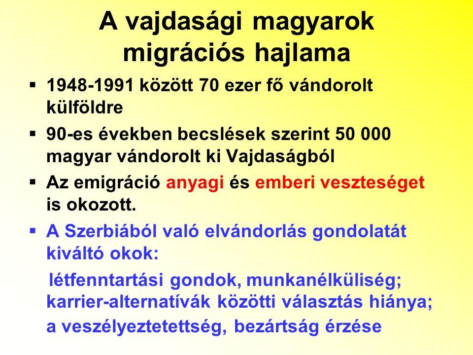 A vajdasági magyarok migrációs hajlama  1948-1991 között 70 ezer fő vándorolt külföldre  90-es években becslések szerint 50 000 magyar vándorolt ki Vajdaságból  Az emigráció anyagi és emberi veszteséget is okozott.
