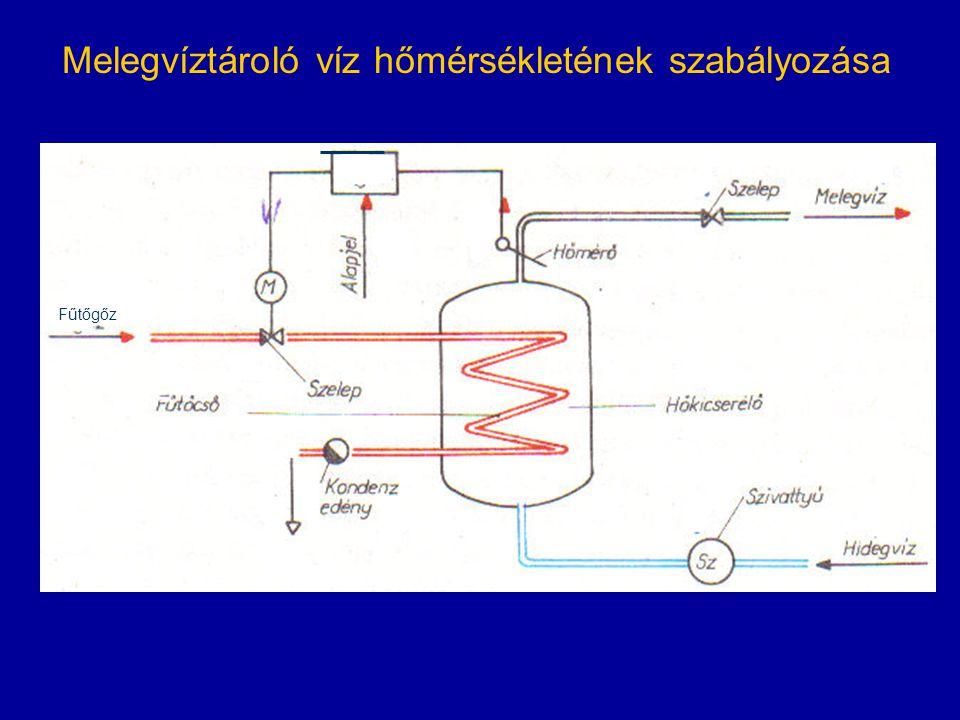 Fűtőgőz Melegvíztároló víz hőmérsékletének szabályozása