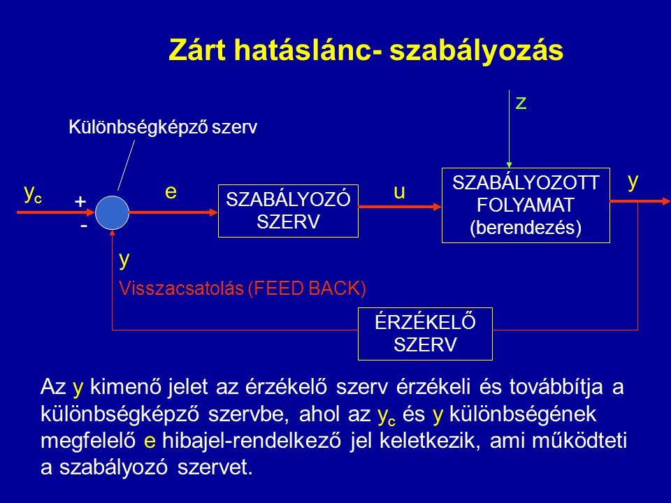 Zárt hatáslánc- szabályozás SZABÁLYOZÓ SZERV SZABÁLYOZOTT FOLYAMAT (berendezés) ÉRZÉKELŐ SZERV ycyc + e - u y y Különbségképző szerv Az y kimenő jelet