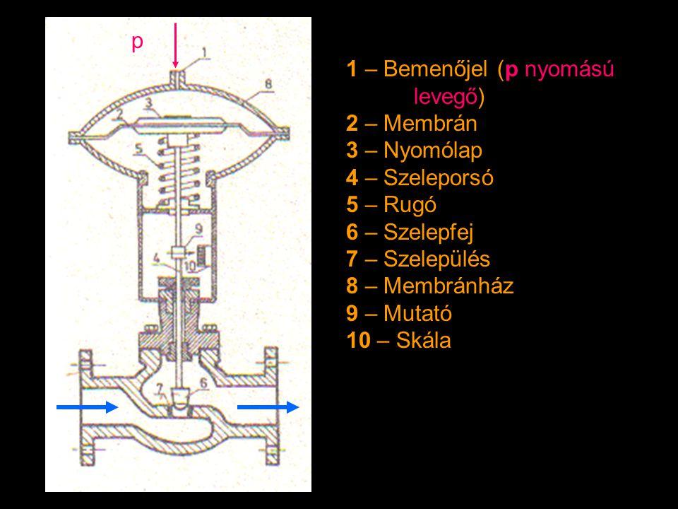 1 – Bemenőjel (p nyomású levegő) 2 – Membrán 3 – Nyomólap 4 – Szeleporsó 5 – Rugó 6 – Szelepfej 7 – Szelepülés 8 – Membránház 9 – Mutató 10 – Skála p