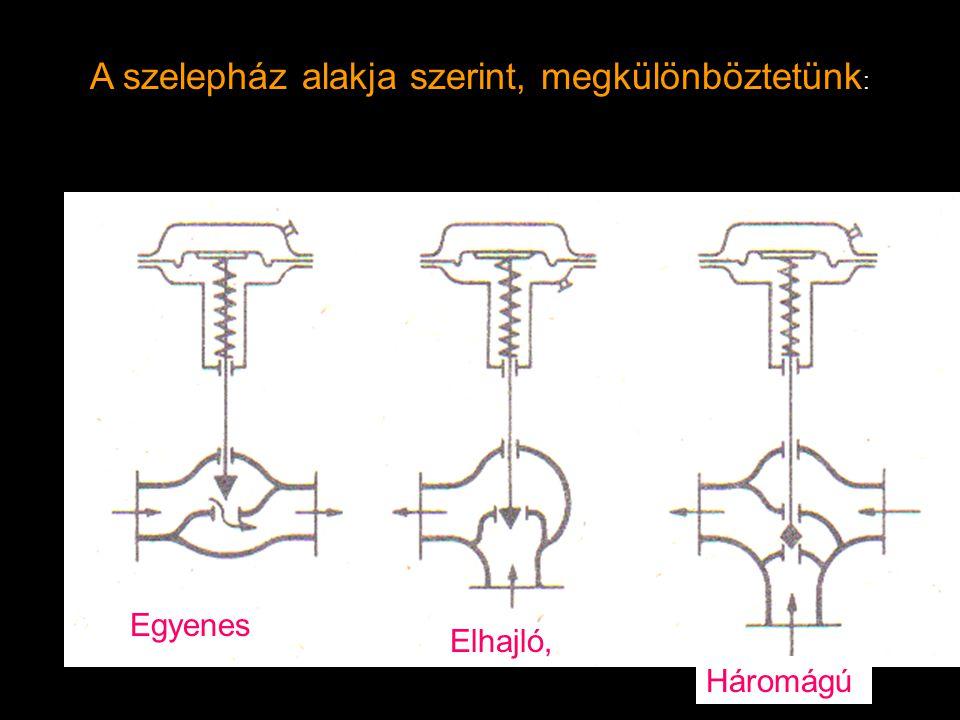 Egyenes Elhajló, Háromágú A szelepház alakja szerint, megkülönböztetünk :