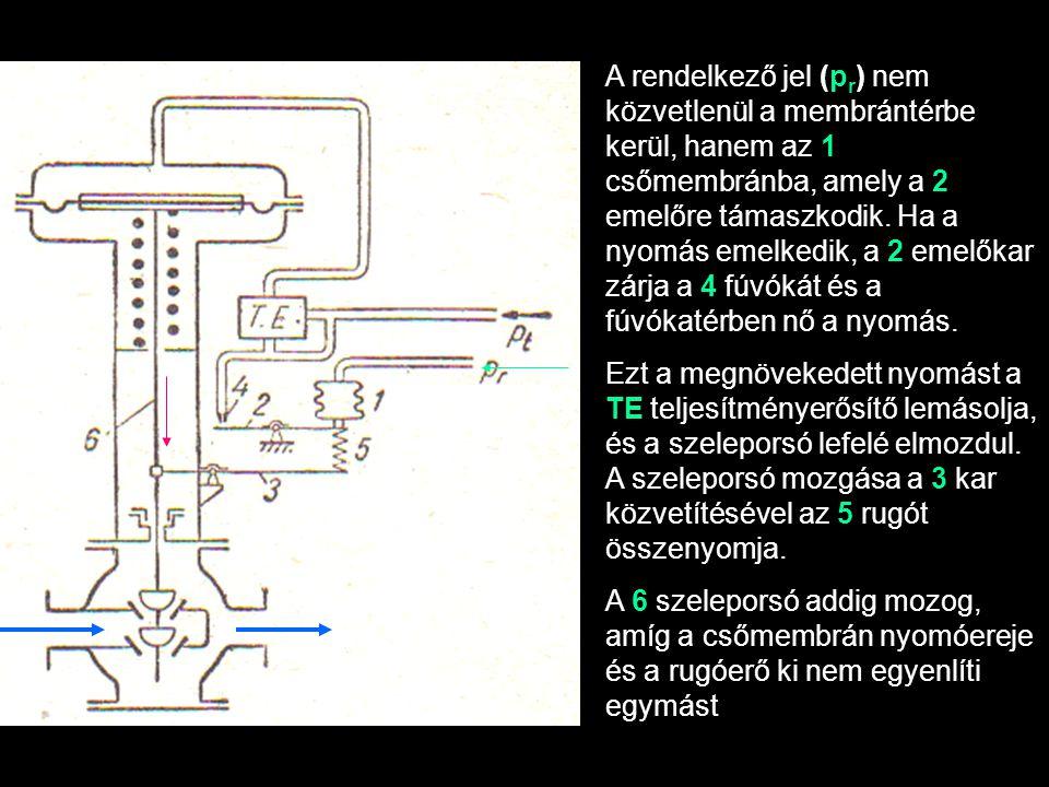 A rendelkező jel (p r ) nem közvetlenül a membrántérbe kerül, hanem az 1 csőmembránba, amely a 2 emelőre támaszkodik. Ha a nyomás emelkedik, a 2 emelő