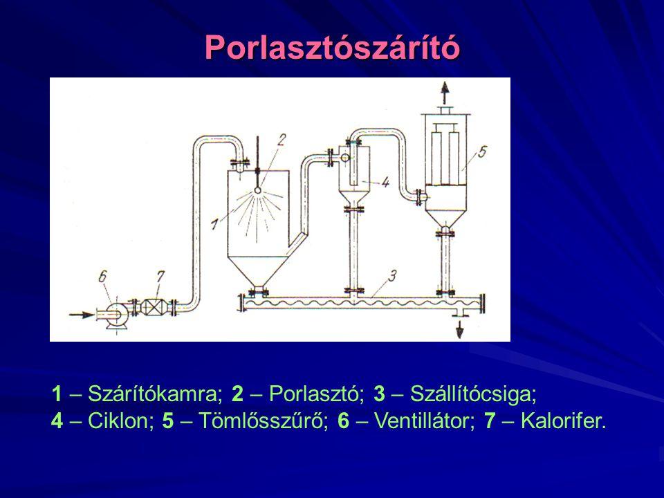 Porlasztószárító 1 – Szárítókamra; 2 – Porlasztó; 3 – Szállítócsiga; 4 – Ciklon; 5 – Tömlősszűrő; 6 – Ventillátor; 7 – Kalorifer.