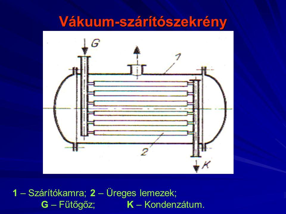 Vákuum-szárítószekrény 1 – Szárítókamra; 2 – Üreges lemezek; G – Fűtőgőz; K – Kondenzátum.