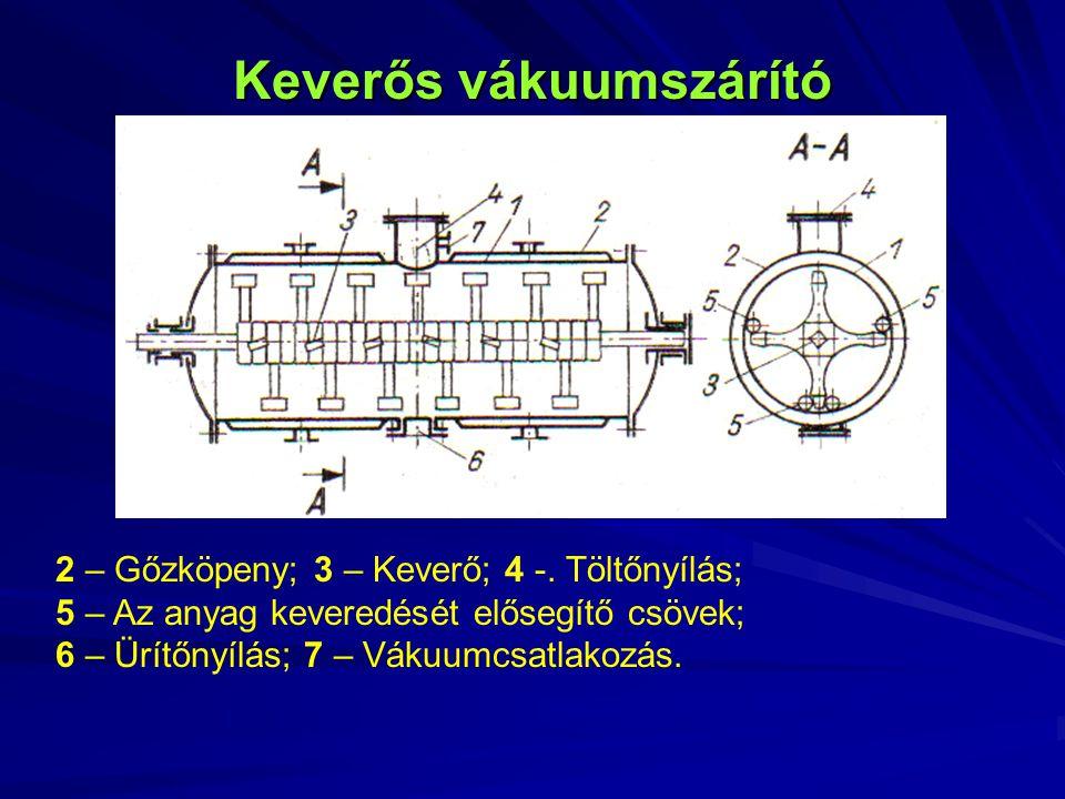 Keverős vákuumszárító 2 – Gőzköpeny; 3 – Keverő; 4 -. Töltőnyílás; 5 – Az anyag keveredését elősegítő csövek; 6 – Ürítőnyílás; 7 – Vákuumcsatlakozás.