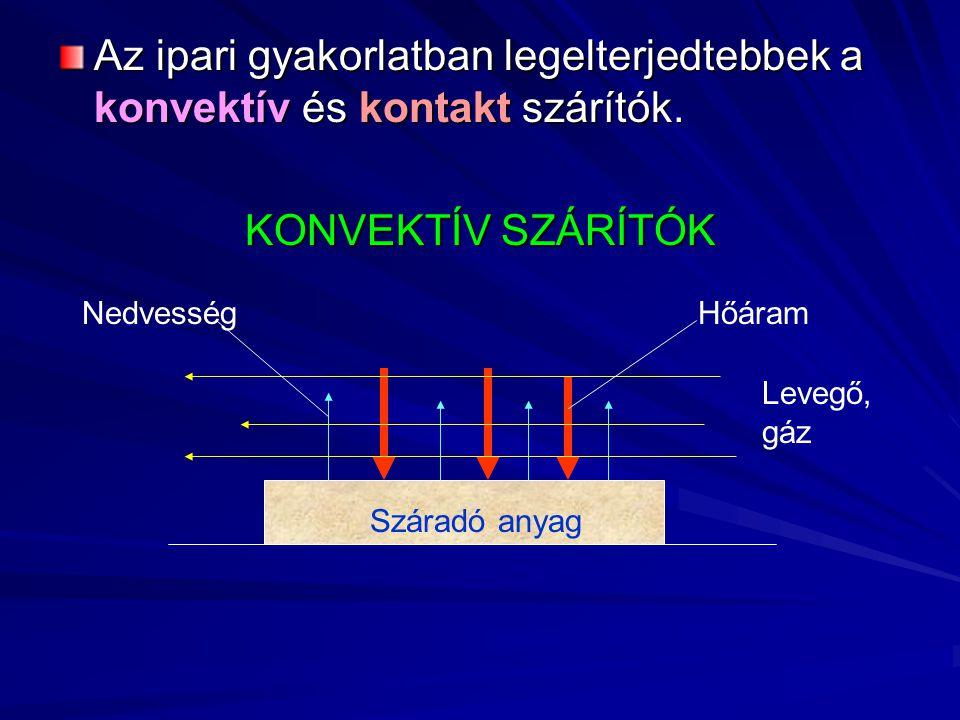 Az ipari gyakorlatban legelterjedtebbek a konvektív és kontakt szárítók. KONVEKTÍV SZÁRÍTÓK Hőáram Levegő, gáz Nedvesség Száradó anyag