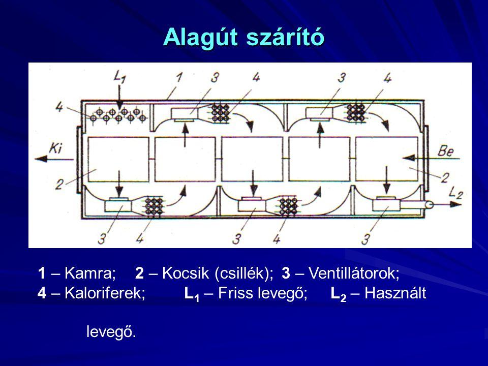 Alagút szárító 1 – Kamra;2 – Kocsik (csillék);3 – Ventillátorok; 4 – Kaloriferek;L 1 – Friss levegő;L 2 – Használt levegő.
