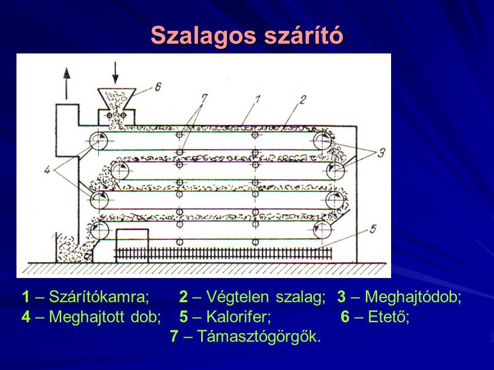 Szalagos szárító 1 – Szárítókamra; 2 – Végtelen szalag; 3 – Meghajtódob; 4 – Meghajtott dob; 5 – Kalorifer; 6 – Etető; 7 – Támasztógörgők.