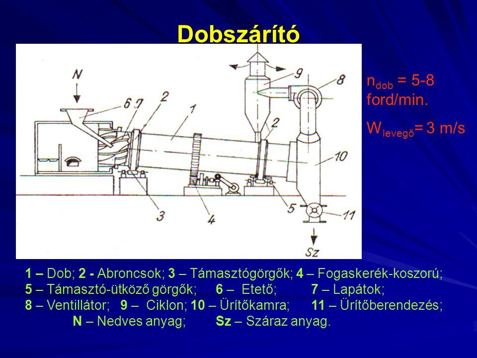 Dobszárító 1 – Dob; 2 - Abroncsok;3 – Támasztógörgők; 4 – Fogaskerék-koszorú; 5 – Támasztó-ütköző görgők;6 – Etető;7 – Lapátok; 8 – Ventillátor;9 – Ci