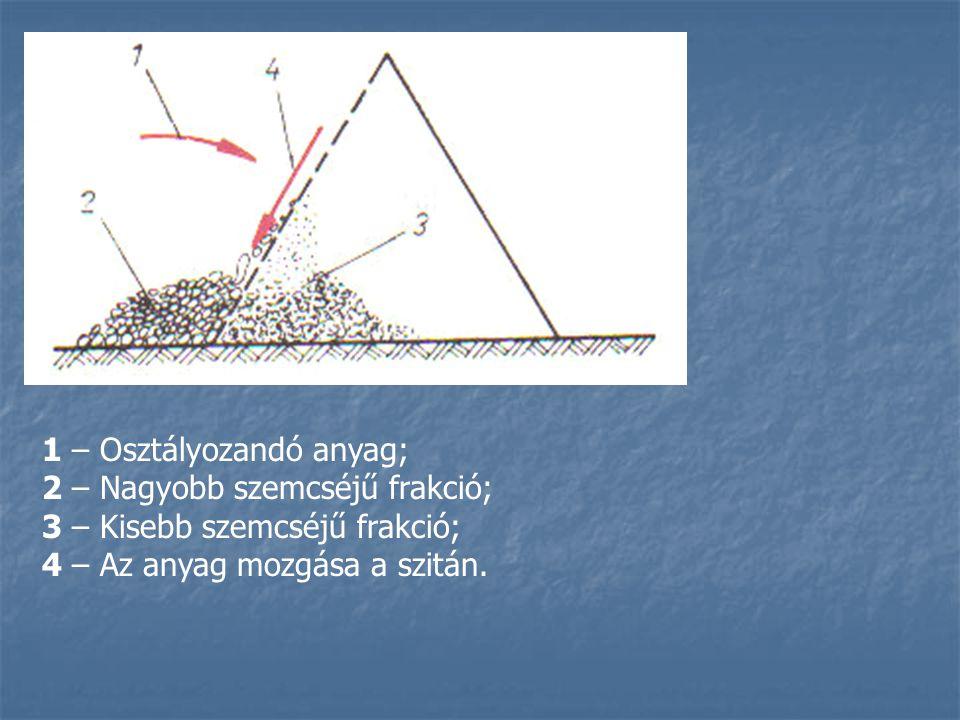 1 – Osztályozandó anyag; 2 – Nagyobb szemcséjű frakció; 3 – Kisebb szemcséjű frakció; 4 – Az anyag mozgása a szitán.