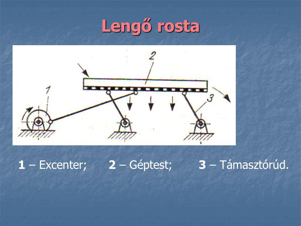 Lengő rosta 1 – Excenter;2 – Géptest;3 – Támasztórúd.