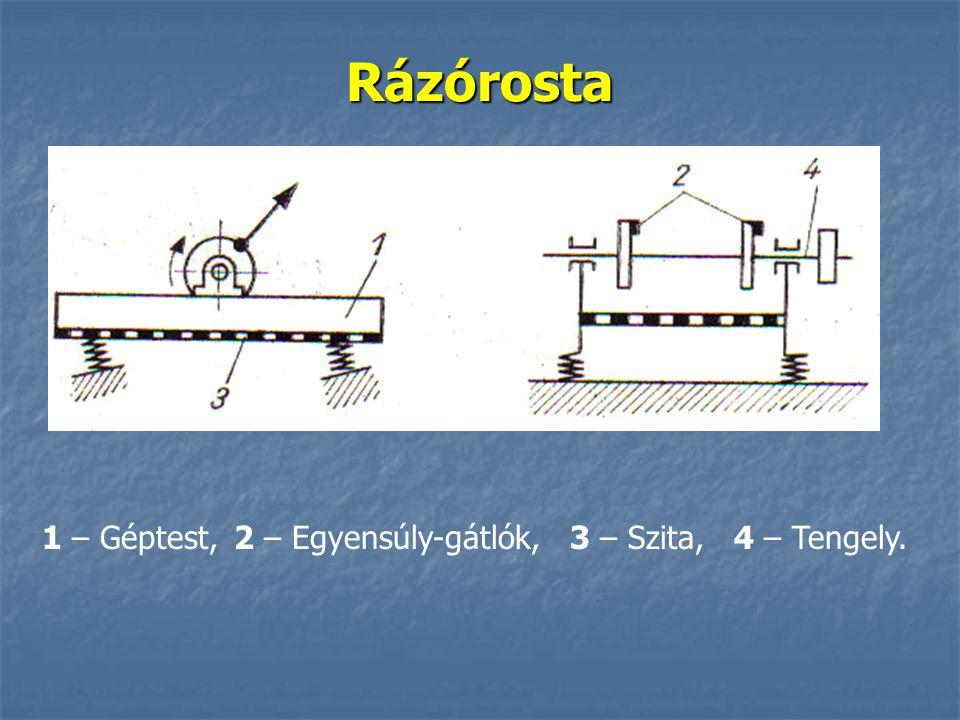 Rázórosta 1 – Géptest,2 – Egyensúly-gátlók, 3 – Szita, 4 – Tengely.