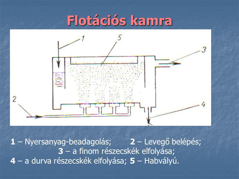 Flotációs kamra 1 – Nyersanyag-beadagolás; 2 – Levegő belépés; 3 – a finom részecskék elfolyása; 4 – a durva részecskék elfolyása; 5 – Habvályú.
