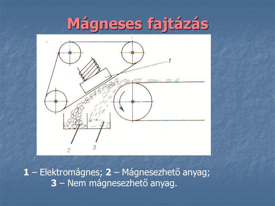 Mágneses fajtázás 1 – Elektromágnes; 2 – Mágnesezhető anyag; 3 – Nem mágnesezhető anyag.
