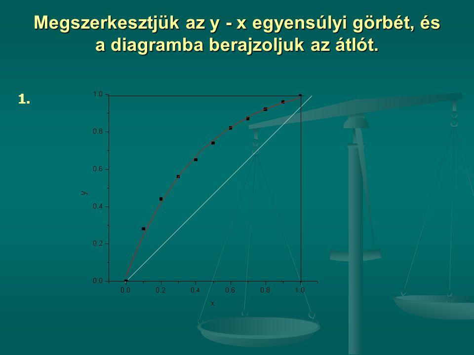 Megszerkesztjük az y - x egyensúlyi görbét, és a diagramba berajzoljuk az átlót. 1.
