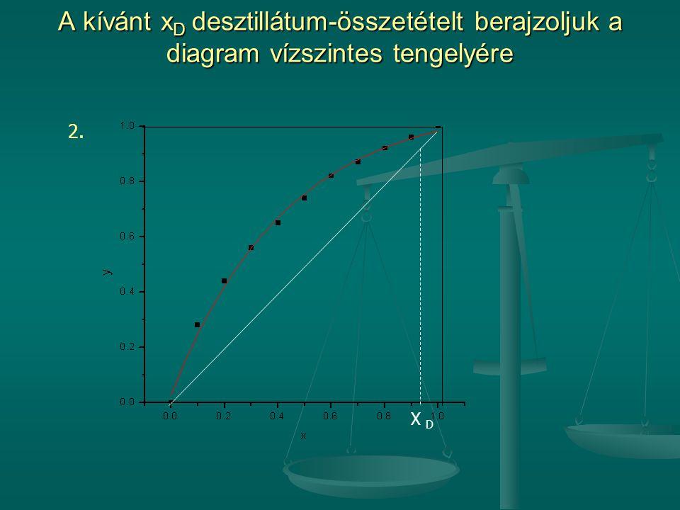 A kívánt x D desztillátum-összetételt berajzoljuk a diagram vízszintes tengelyére 2. X D