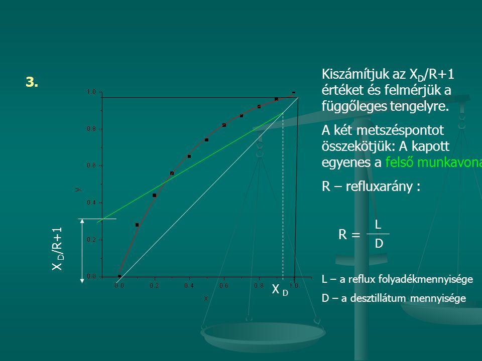 3. X D Kiszámítjuk az X D /R+1 értéket és felmérjük a függőleges tengelyre. A két metszéspontot összekötjük: A kapott egyenes a felső munkavonal R – r