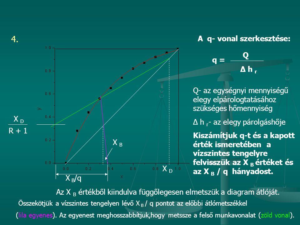 4. X D R + 1 X D A q- vonal szerkesztése: q = Q Δ h r Q- az egységnyi mennyiségű elegy elpárologtatásához szükséges hőmennyiség Δ h r - az elegy párol