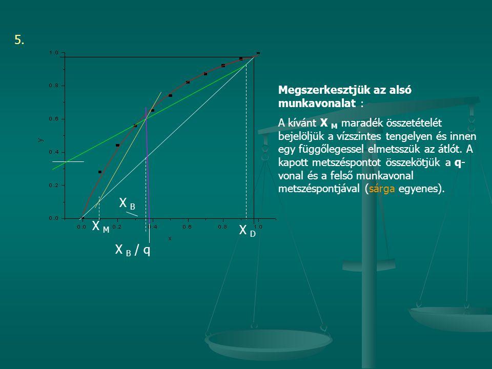 5. Megszerkesztjük az alsó munkavonalat : A kívánt X M maradék összetételét bejelöljük a vízszintes tengelyen és innen egy függőlegessel elmetsszük az