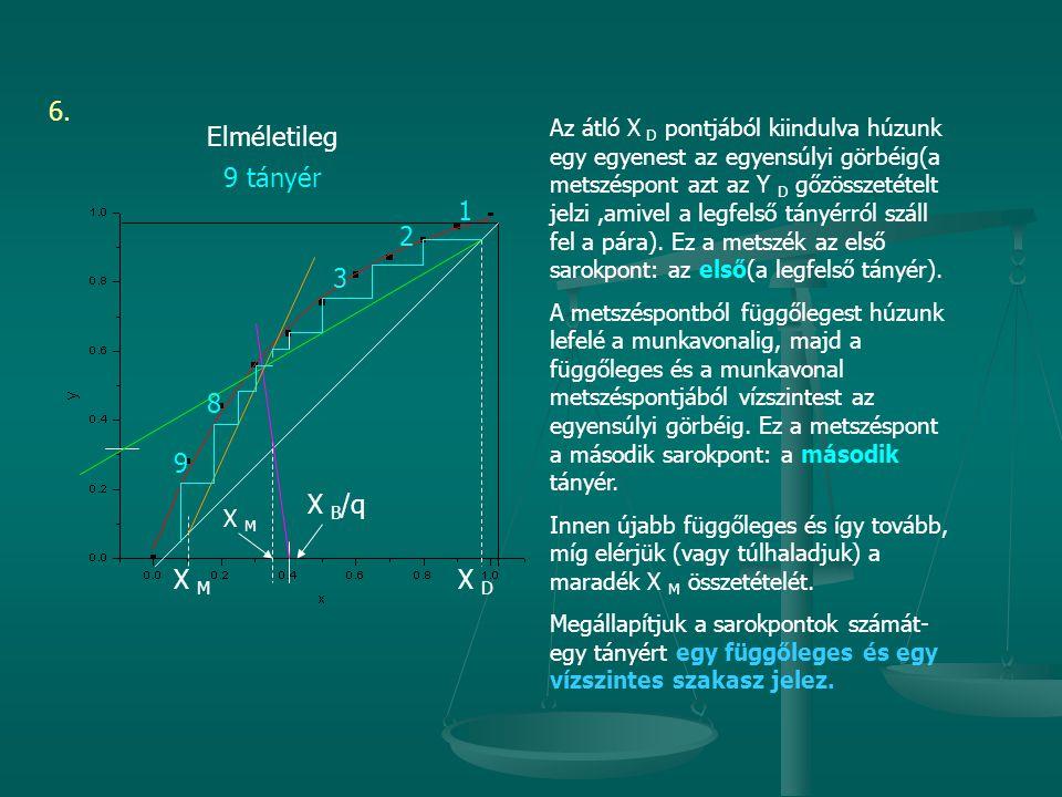 Az átló X D pontjából kiindulva húzunk egy egyenest az egyensúlyi görbéig(a metszéspont azt az Y D gőzösszetételt jelzi,amivel a legfelső tányérról száll fel a pára).