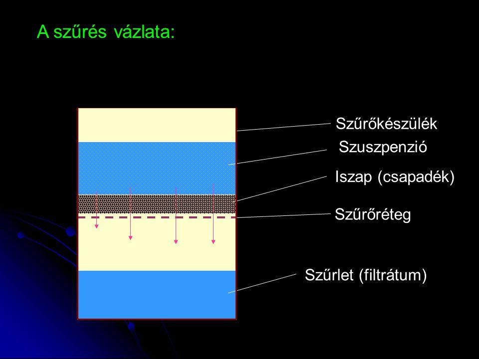 A szűrés vázlata: Szűrőkészülék Szűrőréteg Szuszpenzió Szűrlet (filtrátum) Iszap (csapadék)