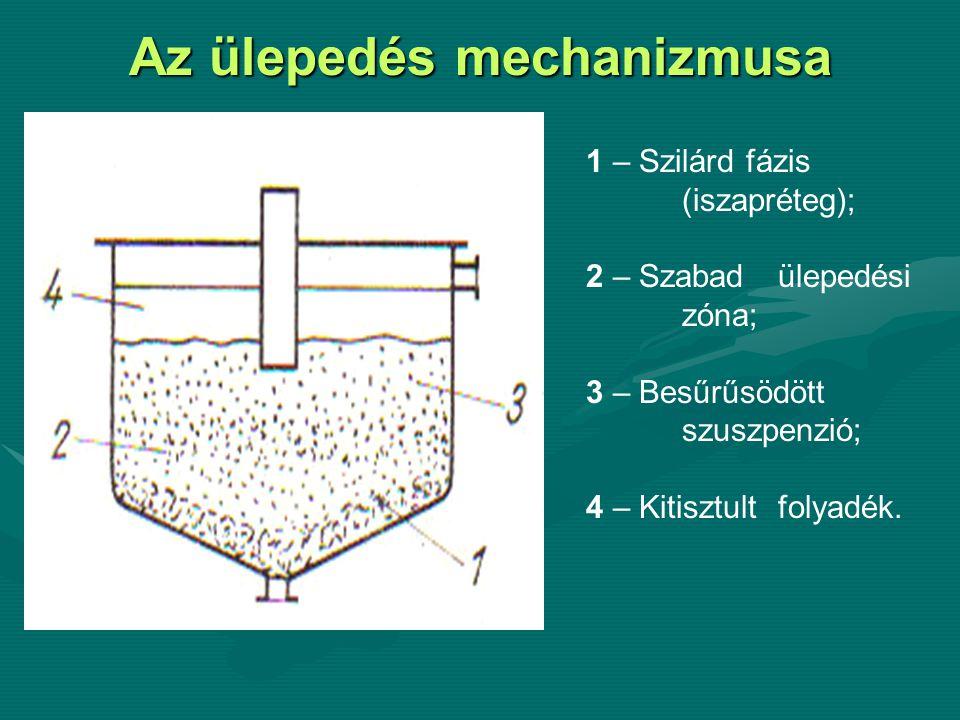 Az ülepedés mechanizmusa 1 – Szilárd fázis (iszapréteg); 2 – Szabad ülepedési zóna; 3 – Besűrűsödött szuszpenzió; 4 – Kitisztult folyadék.
