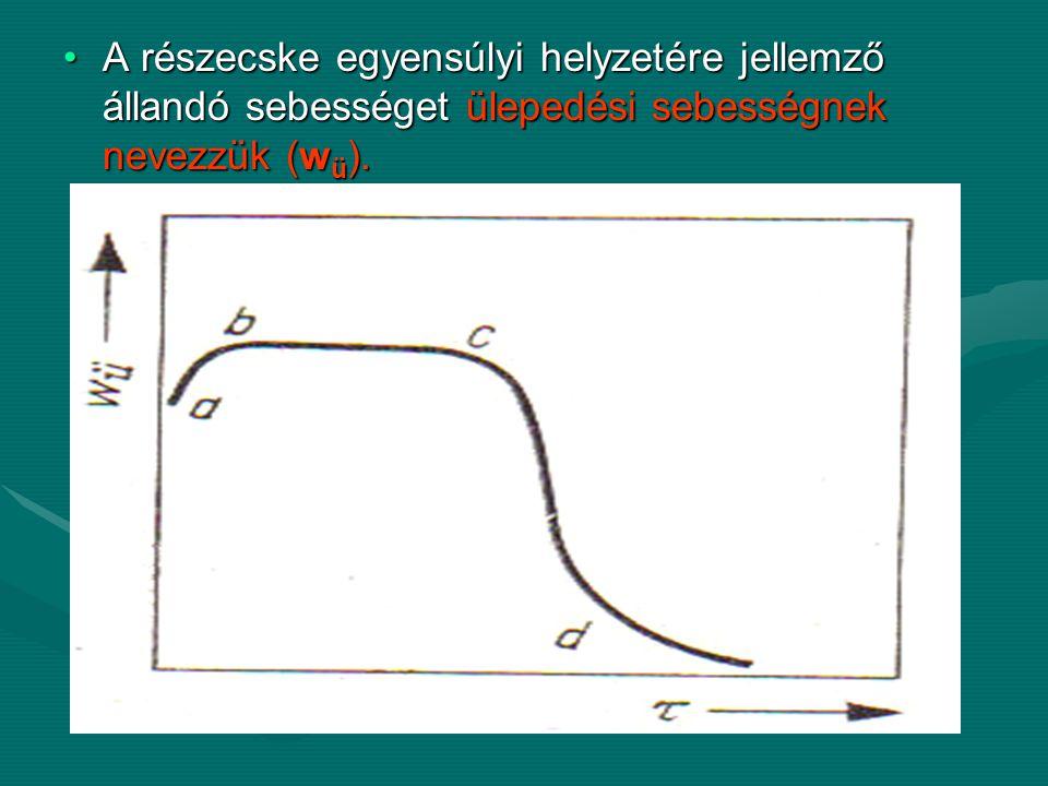 A részecske egyensúlyi helyzetére jellemző állandó sebességet ülepedési sebességnek nevezzük (w ü ).A részecske egyensúlyi helyzetére jellemző állandó