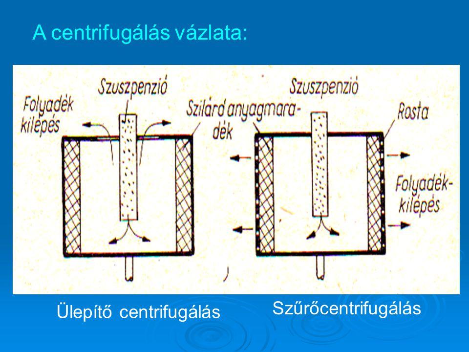 A centrifugálás vázlata: Ülepítő centrifugálás Szűrőcentrifugálás
