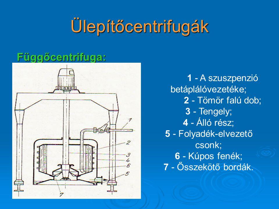 Ülepítőcentrifugák Függőcentrifuga: 1 - A szuszpenzió betáplálóvezetéke; 2 - Tömör falú dob; 3 - Tengely; 4 - Álló rész; 5 - Folyadék-elvezető csonk; 6 - Kúpos fenék; 7 - Ősszekötő bordák.