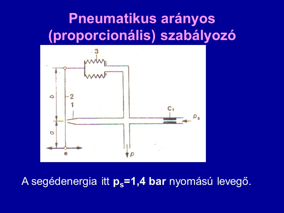 Pneumatikus arányos (proporcionális) szabályozó A segédenergia itt p s =1,4 bar nyomású levegő.