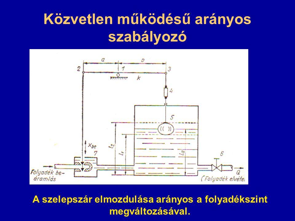 Az arányossági tartomány fogalma Az arányossági tartomány az a tartomány, amelyet a szabályozott jellemzőnek (pl.
