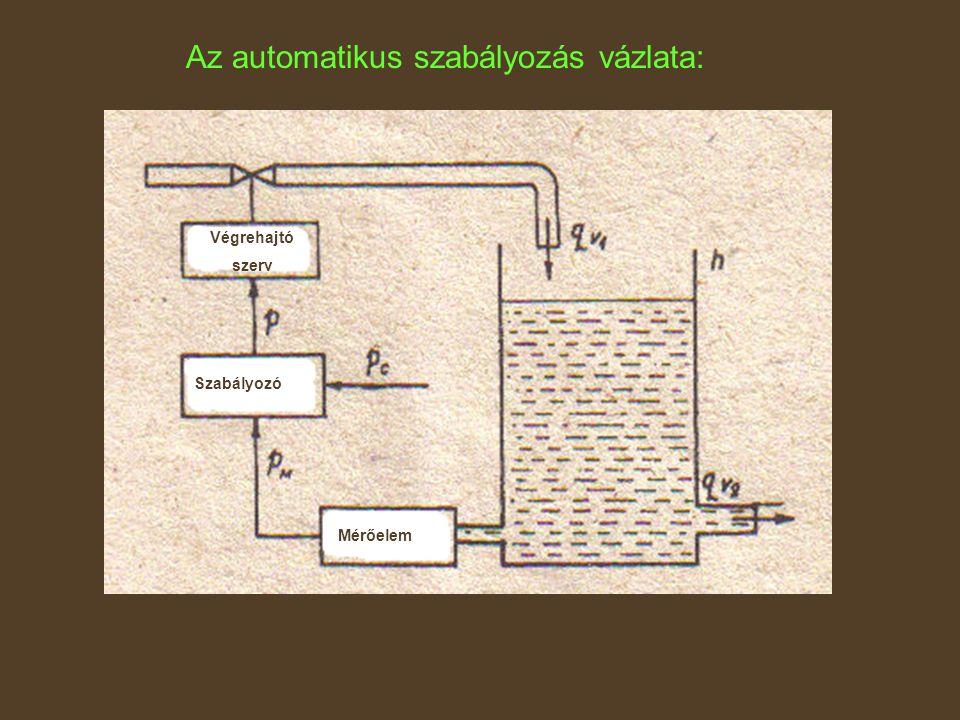 Az automatikus szabályozás vázlata: Végrehajtó szerv Szabályozó Mérőelem
