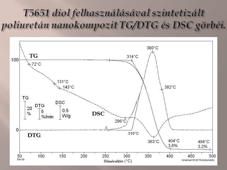 TG DTG DSC