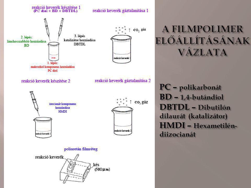 1.Hexametilén-diizocianát és alifás polikarbonát diol alapanyagokból 1,4-butádiol lánchosszabítóval a szegmentált poliuretán egy lépéses folyamattal állítható elő.