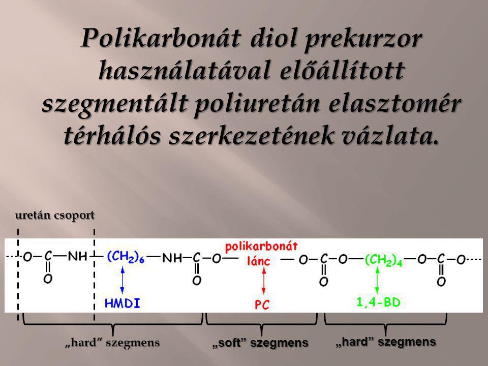 """Polikarbonát diol prekurzor használatával előállított szegmentált poliuretán elasztomér térhálós szerkezetének vázlata. uretán csoport """"hard"""" szegmens"""