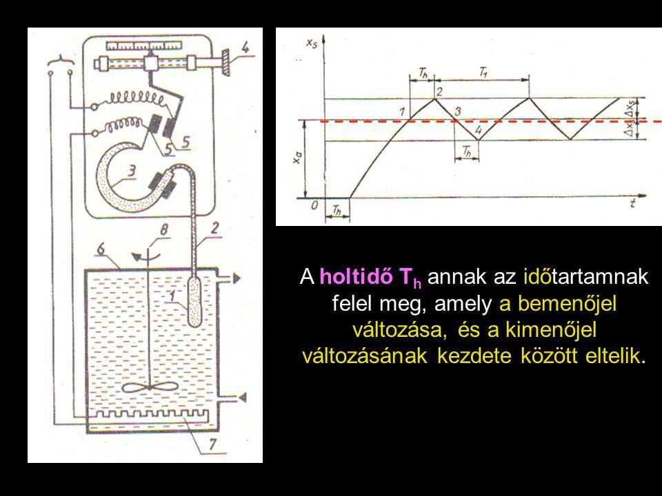  A T h holtidő elteltével az X s szabályozott jellemző (a hőmérséklet) exponenciális görbe szerint növekszik, majd az alapjelnek megfelelően az 1 pontban a szabályozó kikapcsolja a fűtést.