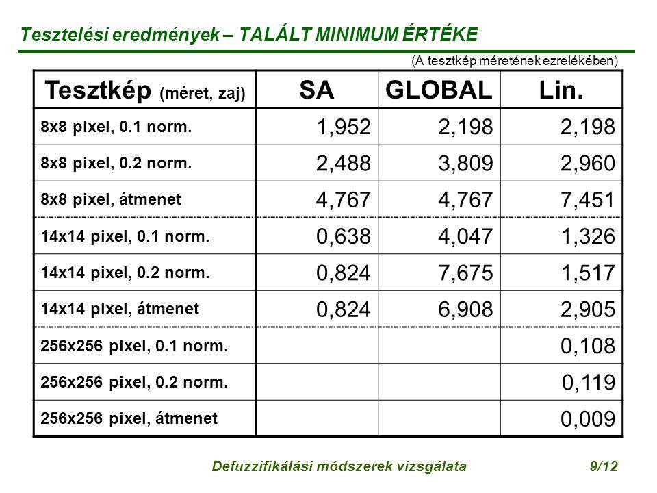 Defuzzifikálási módszerek vizsgálata9/12 Tesztelési eredmények – TALÁLT MINIMUM ÉRTÉKE (A tesztkép méretének ezrelékében) Tesztkép (méret, zaj) SAGLOBALLin.