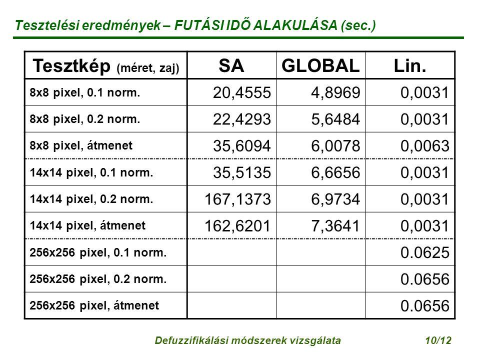 Defuzzifikálási módszerek vizsgálata10/12 Tesztelési eredmények – FUTÁSI IDŐ ALAKULÁSA (sec.) Tesztkép (méret, zaj) SAGLOBALLin.