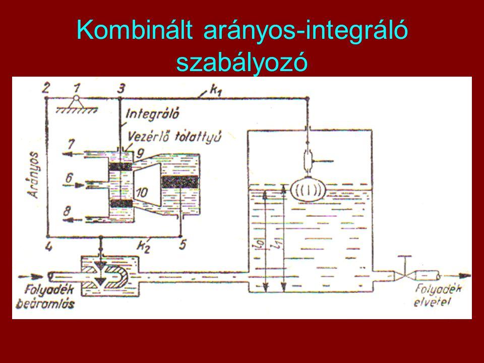 Kombinált arányos-integráló szabályozó